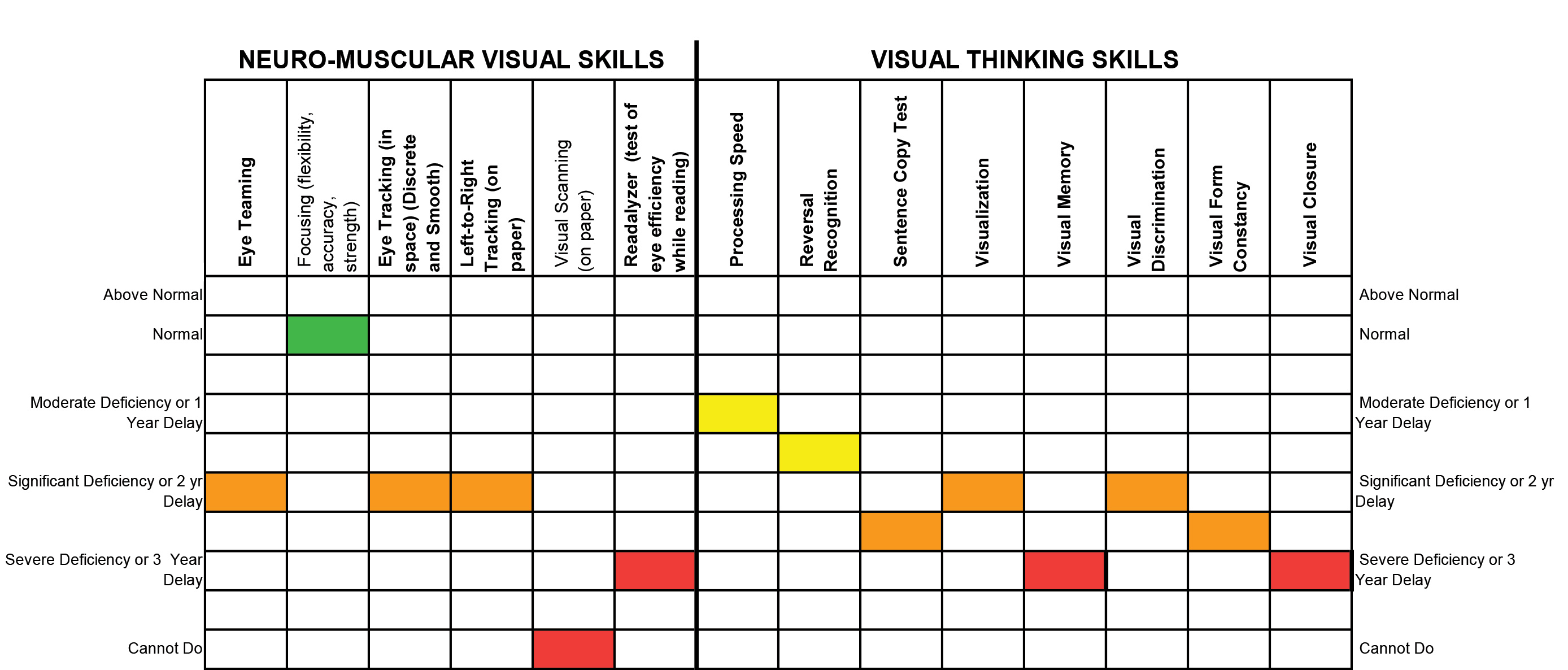 Vision therapy exams kansas city vision performance center this is an example of our vision therapy testing results chart click on the image for a larger graphic geenschuldenfo Choice Image